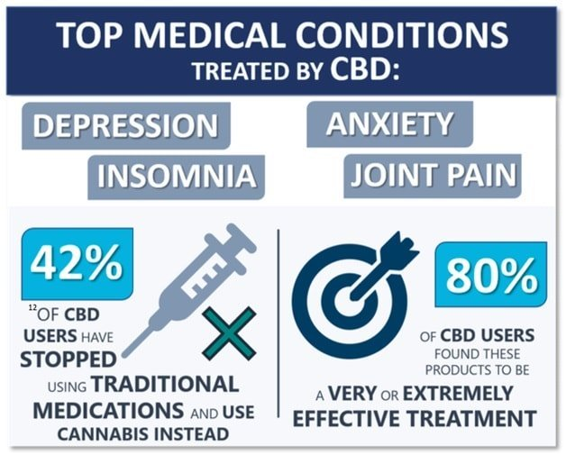 Medical Conditions Treadted By CBD