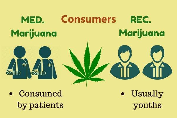 consumer of medical and recreational marijuana